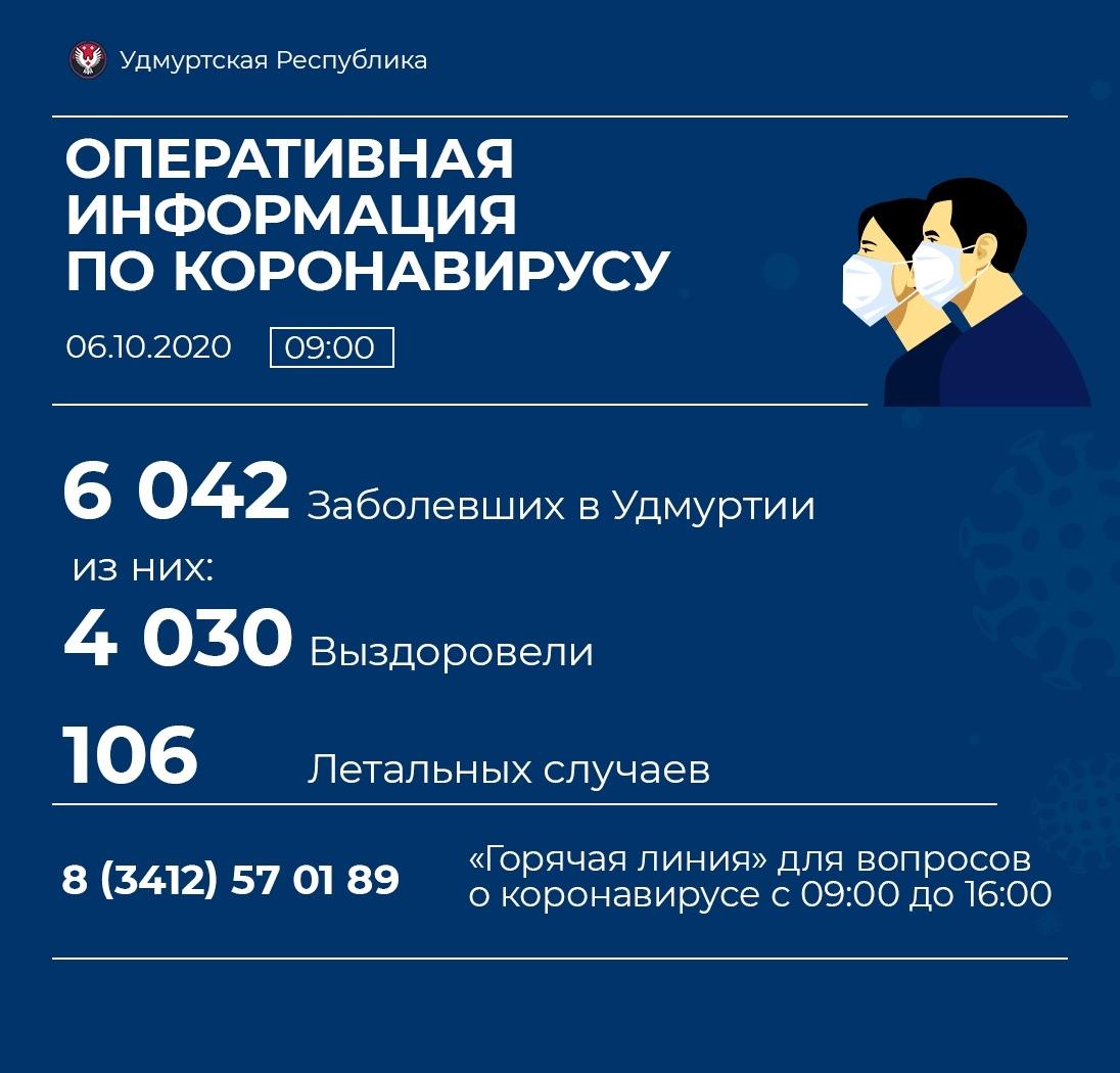 110 новых случаев коронавирусной инфекции выявили в Удмуртии