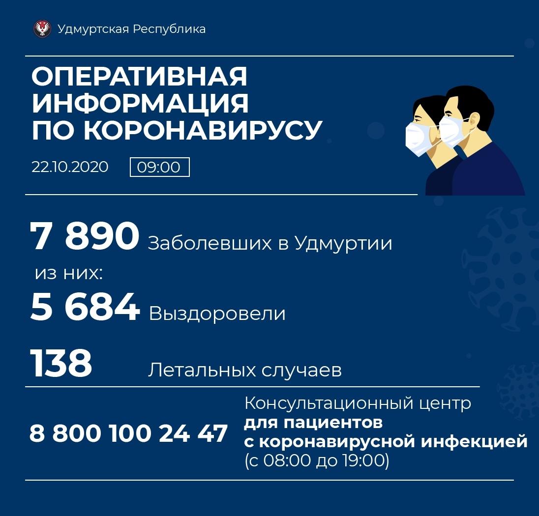 125 новых случаев коронавирусной инфекции выявили в Удмуртии. В Можге и районе — 0