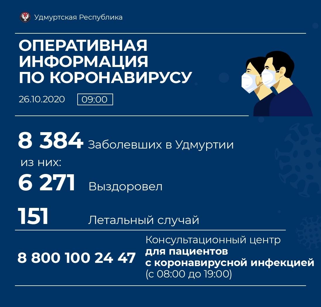 В Можге 20 новых случаев заболевания коронавирусом. В Можгинском районе - 5.