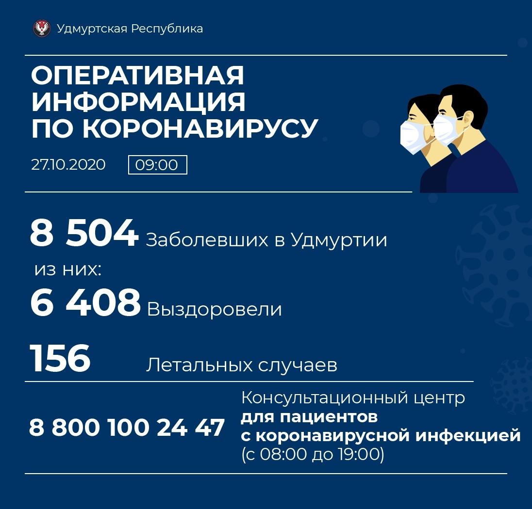 В Можге 7 новых случаев заболевания коронавирусом. В Можгинском районе - 5.