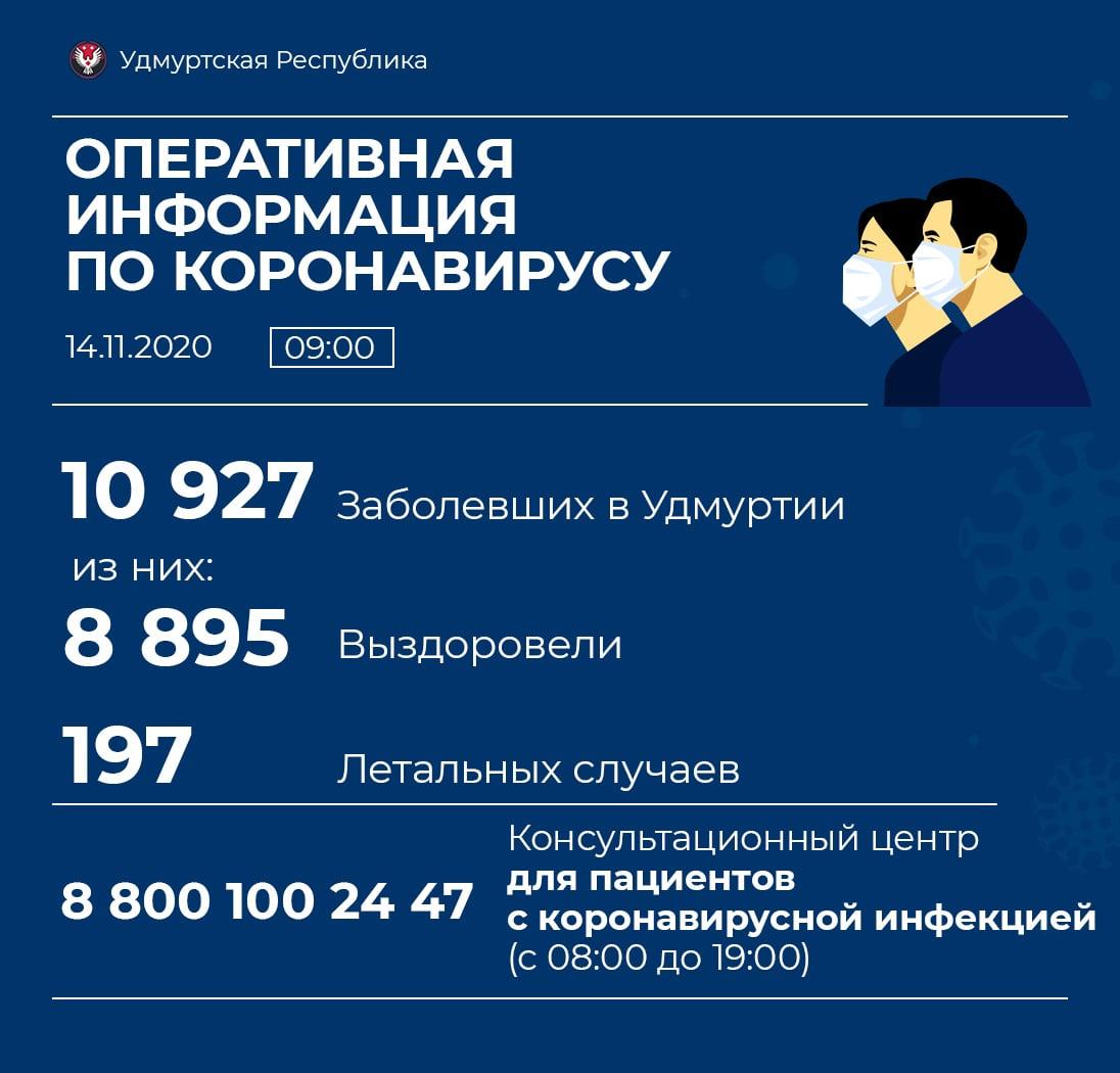 В Можге зафиксировано еще 13 случаев заболевания коронавирусом. В Можгинском районе - 3.