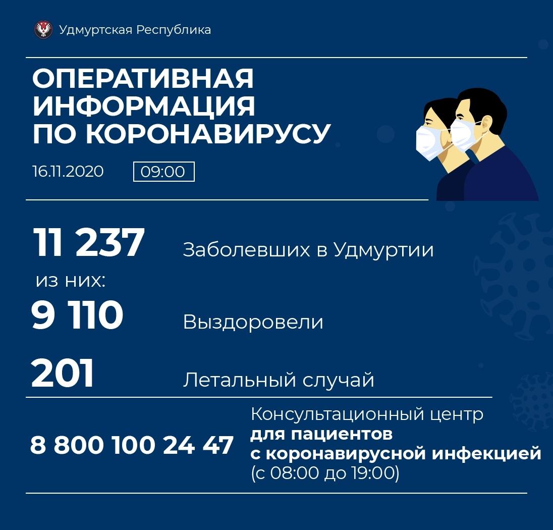 158 новых случаев коронавирусной инфекции выявили в Удмуртии за сутки