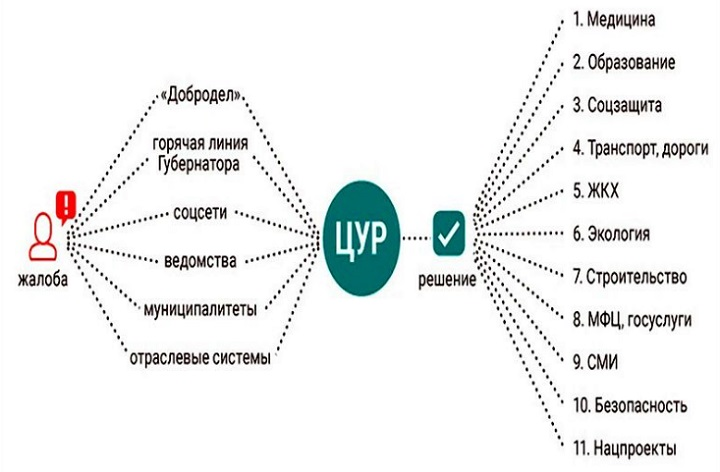 Как в Ростовской области будет работать Центр управления регионом
