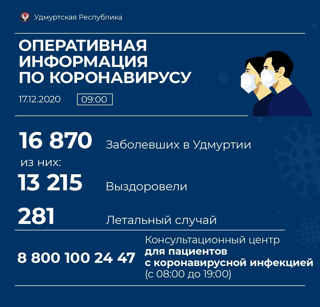 Ещё 11 случаев коронавируса выявили в Можге. В Можгинском районе - 3.