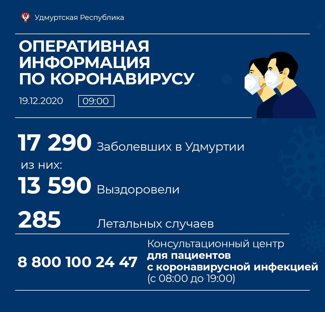 Ещё 4 новых случая заболевания коронавирусом выявлено в ️Можге. В Можгинском районе - 1.