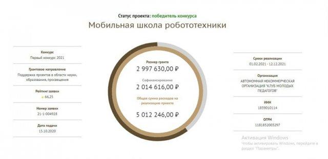 Можгинец Андрей Уваров вместе с командой победил в конкурсе Фонда президентских грантов.