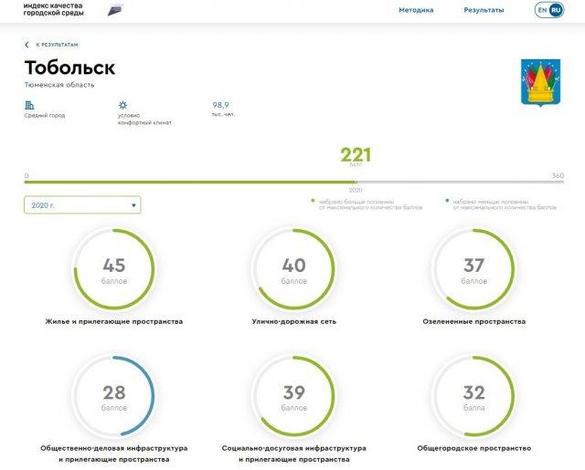 Тобольск   в первых строках рейтинга городов