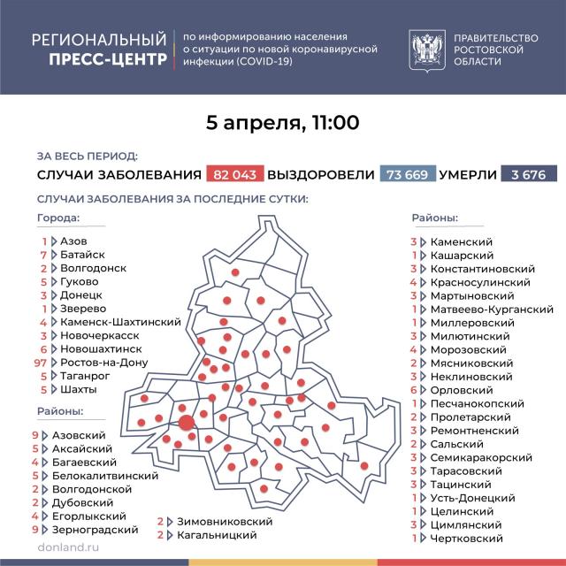 Азовский район опять в числе  лидеров : число инфицированных COVID-19 на Дону выросло на 240
