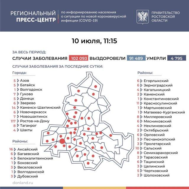 Новый рекорд . Число подтверждённых инфицированных коронавирусом увеличилось в Ростовской области на 319