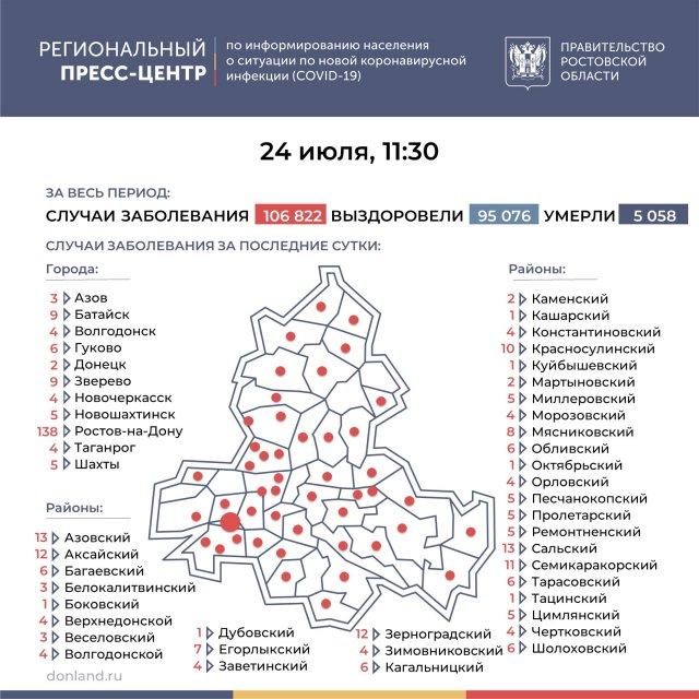 Привитых в Ростовской области больше миллиона, но ситуация пока ухудшается