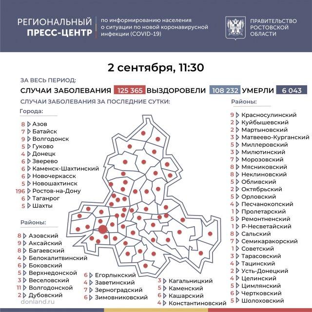 Статистика на утро 2 сентября по Азову и Азовскому району подтверждённых инфицированных коронавирусом (16)